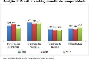 """""""La relance viendra des forces domestiques que le Brésil sera capable de mobiliser »."""