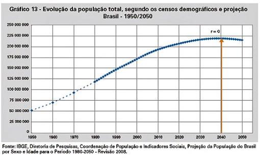 crescimento populaçao